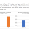 .NET 5 で gRPC のパフォーマンスが向上するみたい(´・ω・`)