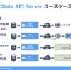 CDataまるわかりシリーズ 第六弾 CData API Server - RDBやCSVファイルからWebAPIを生成!?