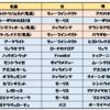 良血アークライト7/5日函館デビューです☆他にも気になる新馬勝ち馬