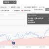 Funds-i フォーカス 米国株式配当貴族 純資産総額10億円突破