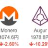 仮想通貨市場は相変わらず。ウォレットのバグで33億分のイーサリアム(ETH)が盗難とな。