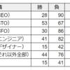 第69回ボードゲーム_凶星のデストラップ②