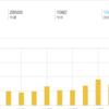 ブログのアクセス数が100万突破したらしい