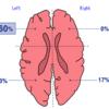 脳卒中後うつ病と病変部位