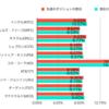 【週間レポ】パパの米株運用状況4〜2019年3月3週目〜