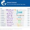 世界から見る日本~男女平等ランキングから~/The Global Gender Gap Report 2017