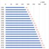 Number of Medical Doctors in Japan, 2018