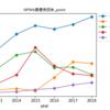 ネット・プロレス大賞2018各部門で振り返る2018年の日本プロレス界