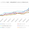 【高利回り資産】インフラファンドの比較結果を確認します!