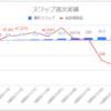 【毎日100円積立/簡単なFX少額投資】運用11週目のスワップ不労所得は+2.2円(累計58.8円)でした
