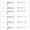 天才藤井聡太、プロ入りからわずか1年でレーティング6位まで登りつめる