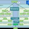 コンテナセキュリティハンズオン2:Shared Namespace
