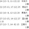 【ハンドボール】2019関東学生ハンドボール秋季リーグ結果 9/14、15