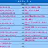 沖縄フルスロットる 〜 脱サラレバーON!の沖縄回胴日誌 #9 ステーション金武 〜