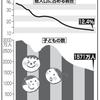 東京のみ、自力移動不可能な14歳以下児童の比率が上昇している、その意味を考えるべき『14歳以下の子ども36年連続減少 東京のみ増加』。2017年5月5日9時39分 日刊スポーツ。