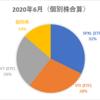 2021年6月版】金融資産の保有割合