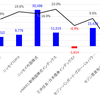 9月末のポートフォリオと資産運用の経過