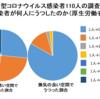 われわれウイルスの眼から見ると  日本の感染者急拡大の一番の原因は、飛沫感染と接触感染にフォーカスした注意喚起ばかりで、換気が必要なエアロゾル(マイクロ飛沫)感染対策が遅れているからでは?