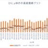週間成績【第31週目】年初来比+116.44%(先週比+1.02%)