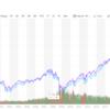 相場の転換期を見据えて 為替 景気後退 いったん市場を離れること (´・ω・`) その4    気にせずにほっておけれるかどうか(´・ω・`)
