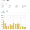 【雑記】累計PVが2万を超えた件について【サンキューソーマッチ】