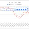 【毎日100円積立/簡単なFX少額投資】運用18週目のスワップ不労所得は+13.0円(累計135.8円)でした