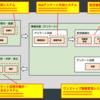 WEBリサーチビジネスの業務プロセス・システムを改革していく