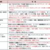 情報処理安全確保支援士 5.5 ファイアウォール