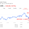 減損した会社の株は買うべし?