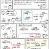 【問題編48】費用の損益振替