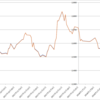 【投資戦略】不二家(2211)の株主優待先回り投資の優位性を検証する