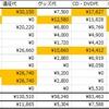 【ジャニヲタのお金事情】1か月に使うヲタ活費用、教えます 2016年12月~2017年10月集計結果【推し増し推進企画】