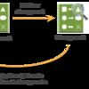2 年前から利用出来る CloudFormation の Change Sets を今更知ったので始末書を提出いたします