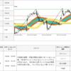 【0pips】2017年7月27日 EUR/JPY 取引シグナル