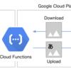 Google Cloud Functions (GCF) で Peing (質問箱) のように画像に文字を入れる