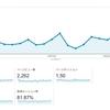 【企画】引越しサイトの七ヶ月目のアクセス数と収益