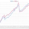 今週(8/13~17)のEA運用結果  +177,481円(+304.2pips) 先週に引き続きMultiLogicShotの1,2フィニッシュです。