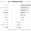 お気に入り銘柄の株価変動(6月26日週)