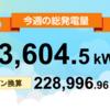 7/26〜8/1の総発電量は13,604.5kWh(目標比74%)でした!