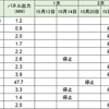 九州電力の出力制限によるインフラファンドへの影響