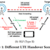 An Active-Passive Measurement Study of TCP Performance over LTE on High-speed Rails を読んでみました