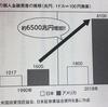 【悲報】日本の金融リテラシーの低さが招いた結果。