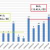 東京も北九州も「第二波」ではない〜 ワクチンがない現在、経済活動を復活させる限り、小さな「波」は不可避