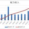 【資産運用】2019.11月の不労所得