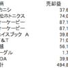 2019年の通算売却益が50万円に!
