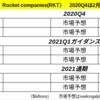 【RKT】ロケットカンパニーの2020年第4四半期決算の市場予想。