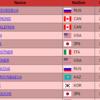 世界選手権 女子結果