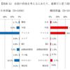 ●第4回日韓共同世論調査 日韓世論比較結果