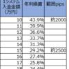 【トラリピ4・5すくみ検証結果】1月2週の結果は、2500pips耐えられる設定で、年利換算29.2%でした。2000pipsで43.9%。トレールは19.4%。