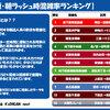 5月7日・月曜日【鉄分補給:大阪・朝ラッシュ時混雑率ランキング】